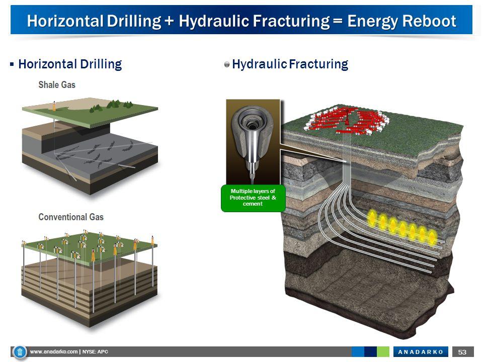 ANADARKO www.anadarko.com NYSE: APC 53 www.anadarko.com | NYSE: APC Horizontal Drilling + Hydraulic Fracturing = Energy Reboot  Horizontal Drilling Multiple layers of Protective steel & cement Hydraulic Fracturing