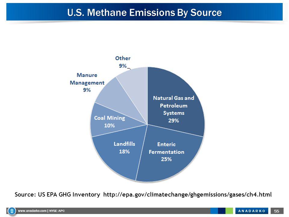 ANADARKO www.anadarko.com NYSE: APC 55 www.anadarko.com | NYSE: APC U.S. Methane Emissions By Source Source: US EPA GHG Inventory http://epa.gov/clima