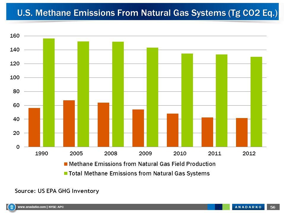 ANADARKO www.anadarko.com NYSE: APC 56 www.anadarko.com | NYSE: APC U.S. Methane Emissions From Natural Gas Systems (Tg CO2 Eq.) Source: US EPA GHG In