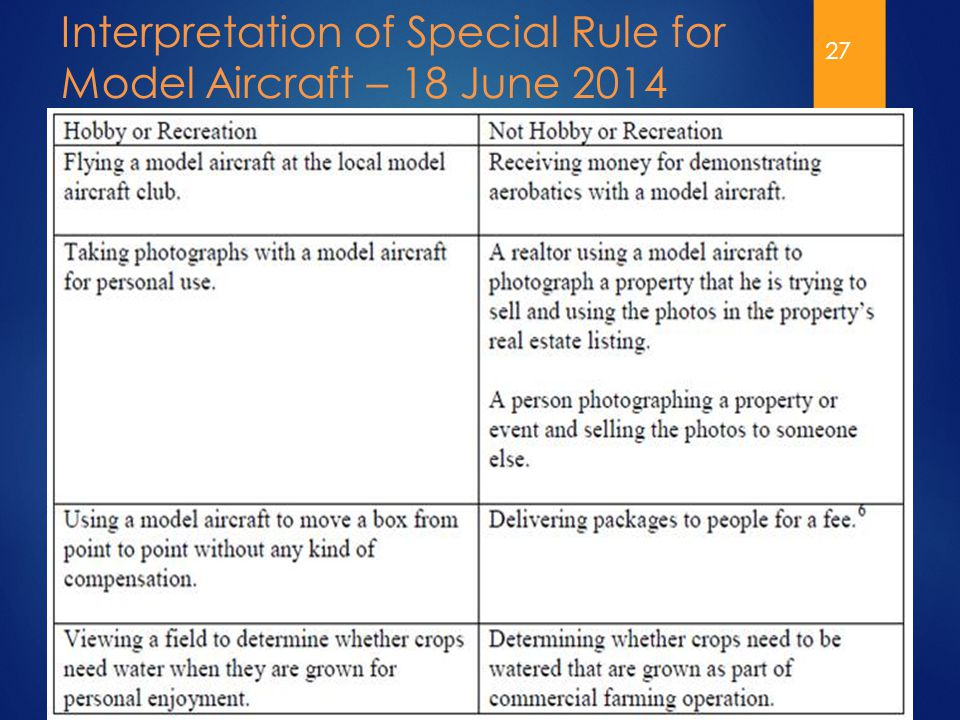 27 Interpretation of Special Rule for Model Aircraft – 18 June 2014