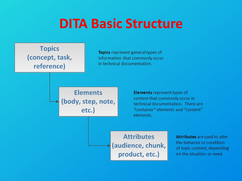 "DITA Basic Structure Elements represent types of content that commonly occur in technical documentation. There are ""container"" elements and ""content"""