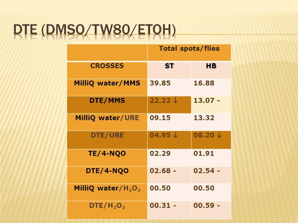 Total spots/flies CROSSESSTHB MilliQ water/MMS39.8516.88 DTE/MMS  22.22  13.07 - MilliQ water/URE09.1513.32 DTE/URE  04.95   08.20  TE/4-NQO02.2