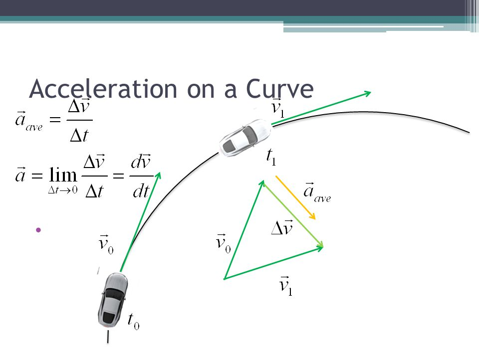 Acceleration on a Curve