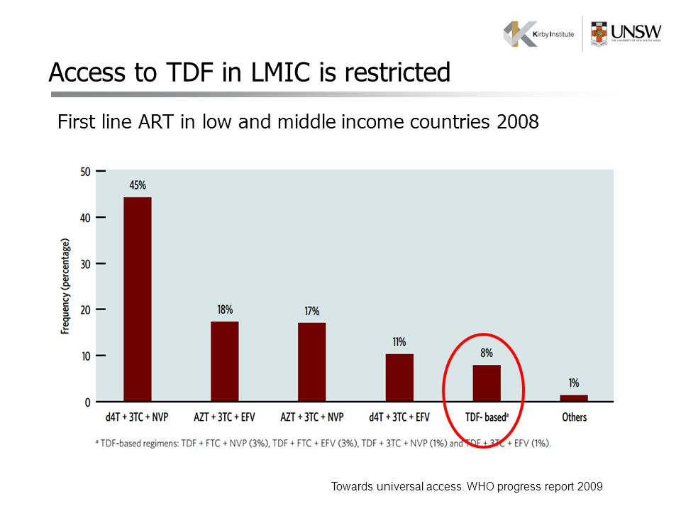 Access to TDF in LMIC is restricted First line ART in low and middle income countries 2008 Towards universal access. WHO progress report 2009