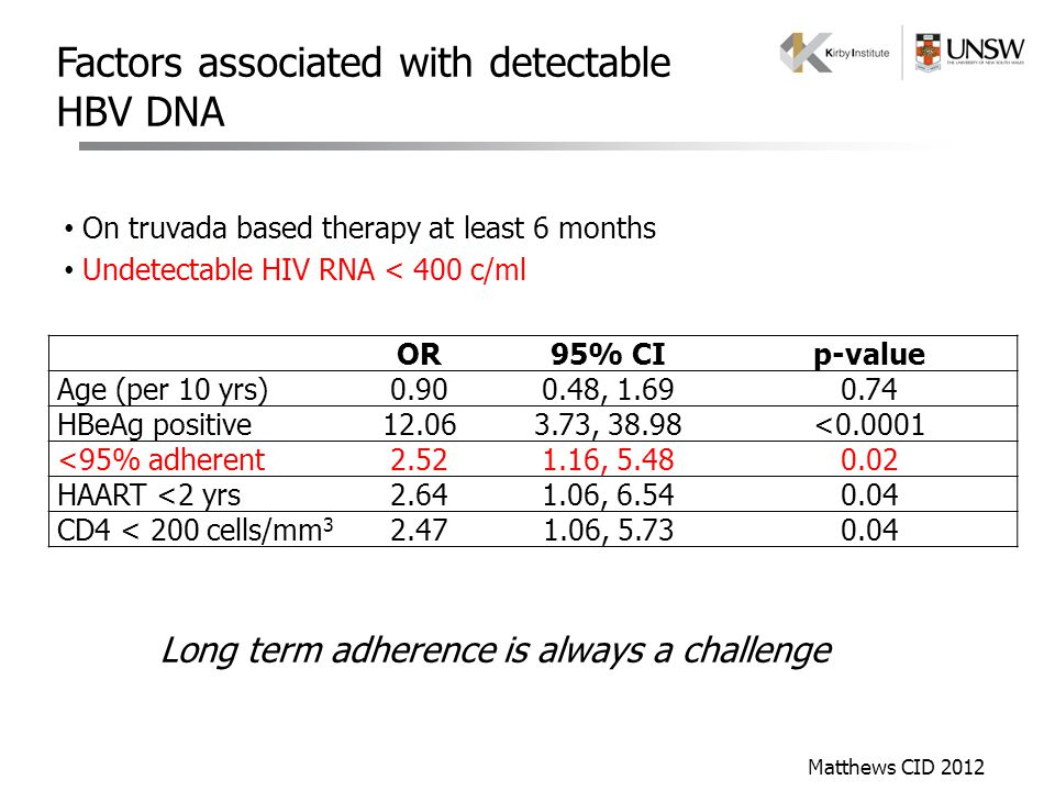 Factors associated with detectable HBV DNA On truvada based therapy at least 6 months Undetectable HIV RNA < 400 c/ml OR95% CIp-value Age (per 10 yrs)