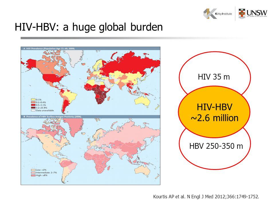 HIV-HBV: a huge global burden Kourtis AP et al. N Engl J Med 2012;366:1749-1752. HBV 250-350 m HIV 35 m HIV-HBV ~2.6 million
