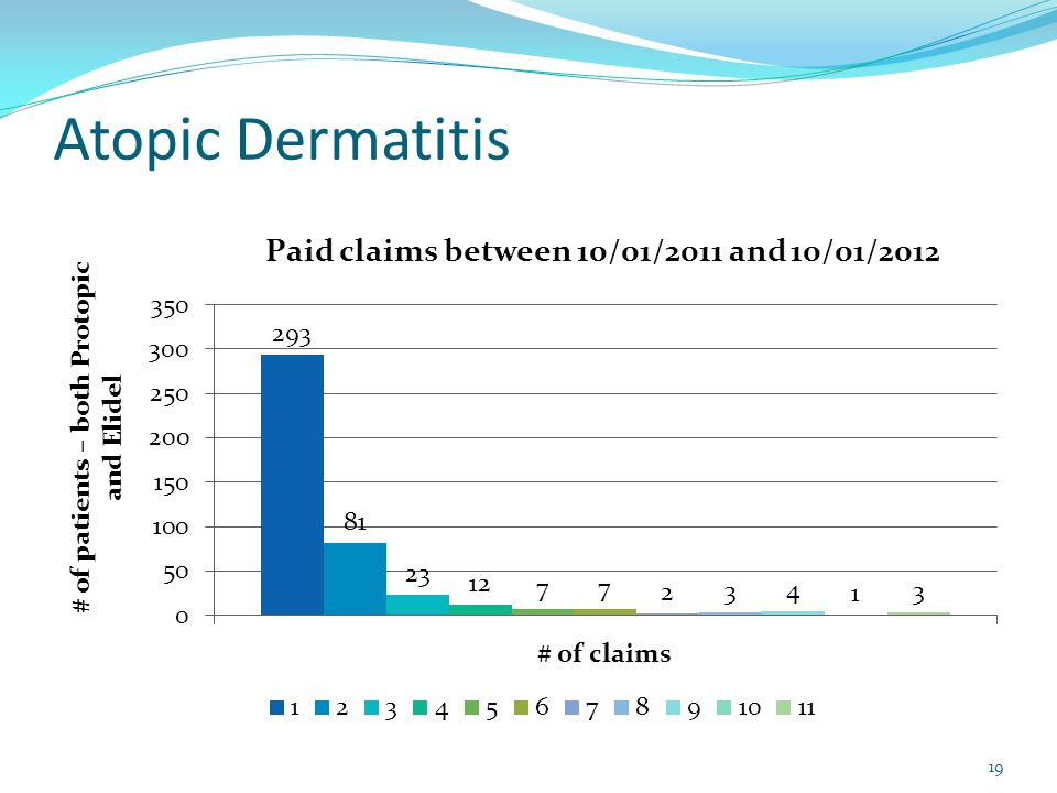 Atopic Dermatitis 19