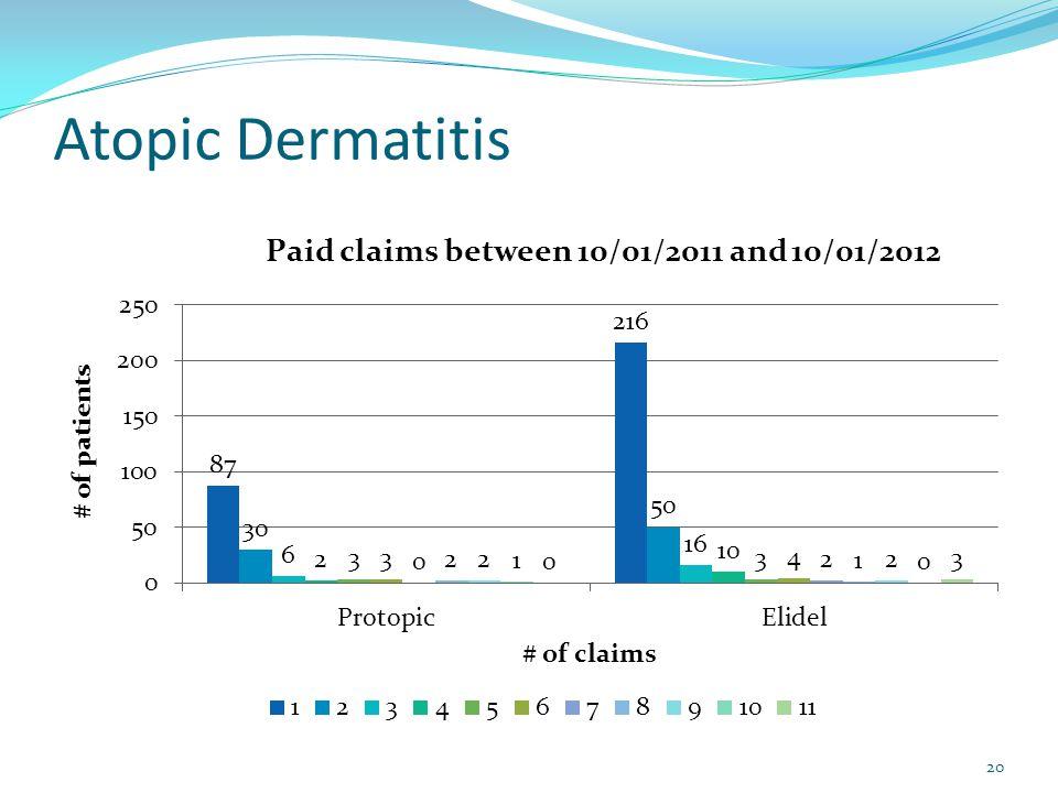 Atopic Dermatitis 20