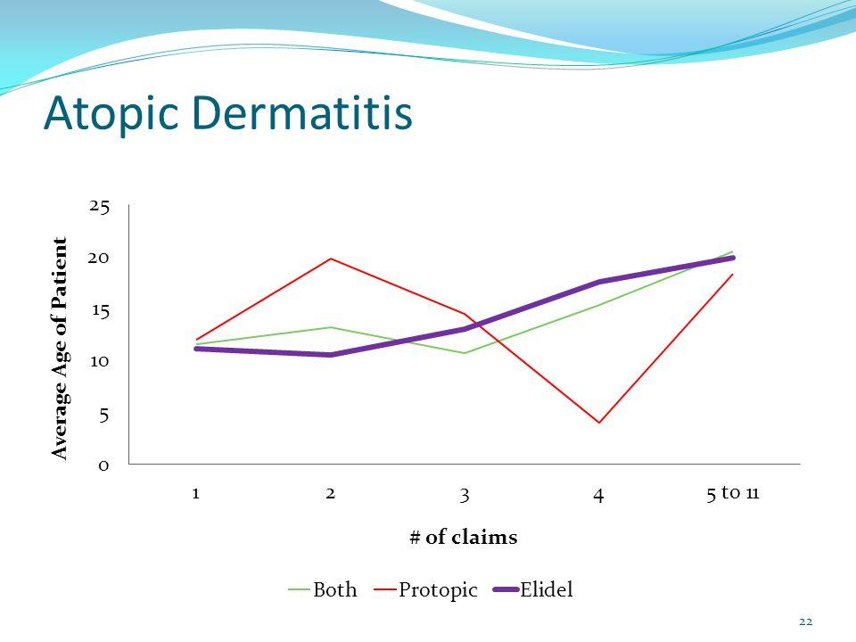 Atopic Dermatitis 22