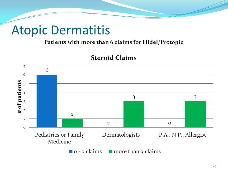 Atopic Dermatitis 25