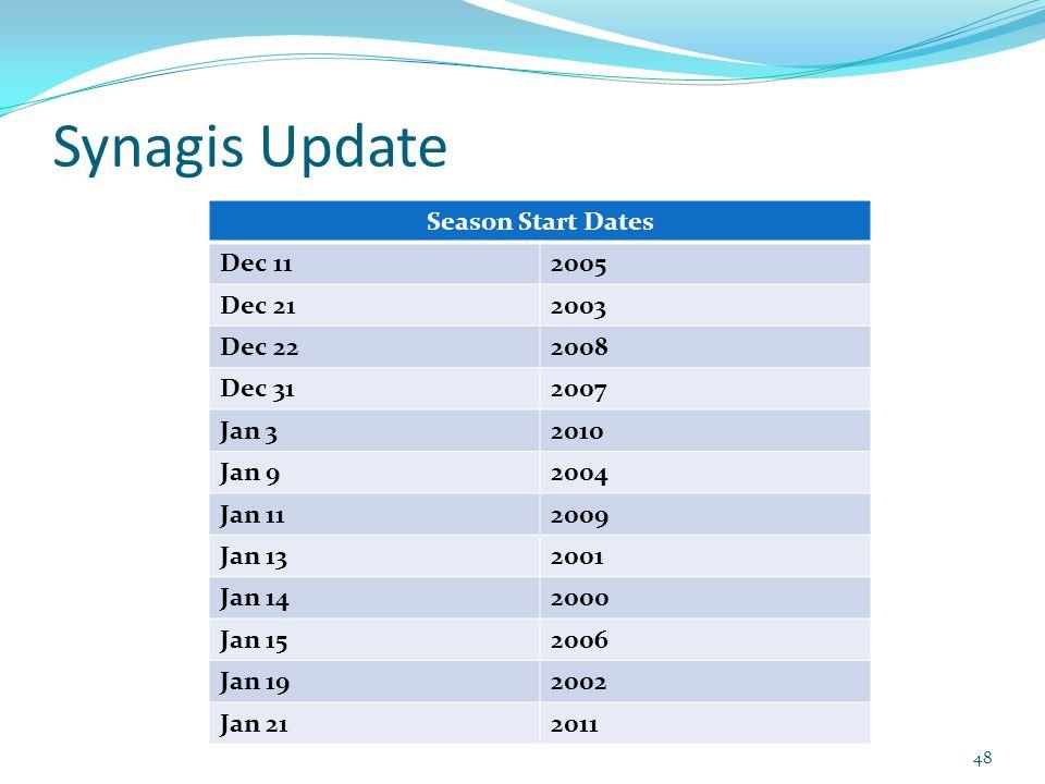 Synagis Update 48 Season Start Dates Dec 112005 Dec 212003 Dec 222008 Dec 312007 Jan 32010 Jan 92004 Jan 112009 Jan 132001 Jan 142000 Jan 152006 Jan 192002 Jan 212011