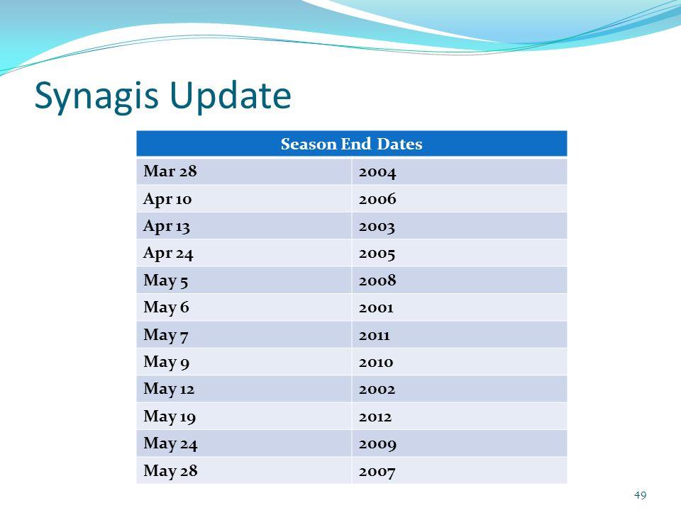 Synagis Update 49 Season End Dates Mar 282004 Apr 102006 Apr 132003 Apr 242005 May 52008 May 62001 May 72011 May 92010 May 122002 May 192012 May 24200