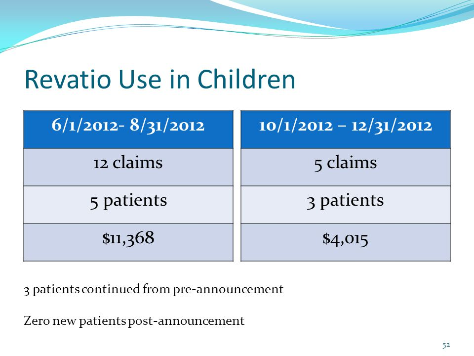 Revatio Use in Children 6/1/2012- 8/31/2012 12 claims 5 patients $11,368 10/1/2012 – 12/31/2012 5 claims 3 patients $4,015 52 3 patients continued from pre-announcement Zero new patients post-announcement