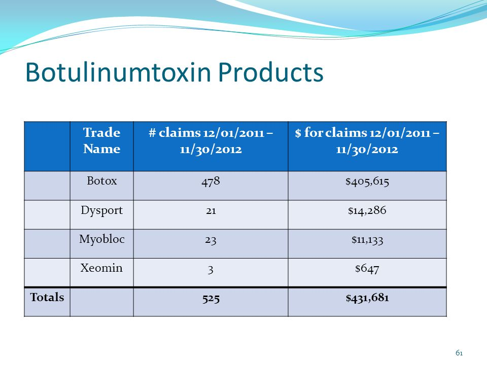 Botulinumtoxin Products 61 Trade Name # claims 12/01/2011 – 11/30/2012 $ for claims 12/01/2011 – 11/30/2012 Botox478$405,615 Dysport21$14,286 Myobloc23$11,133 Xeomin3$647 Totals525$431,681