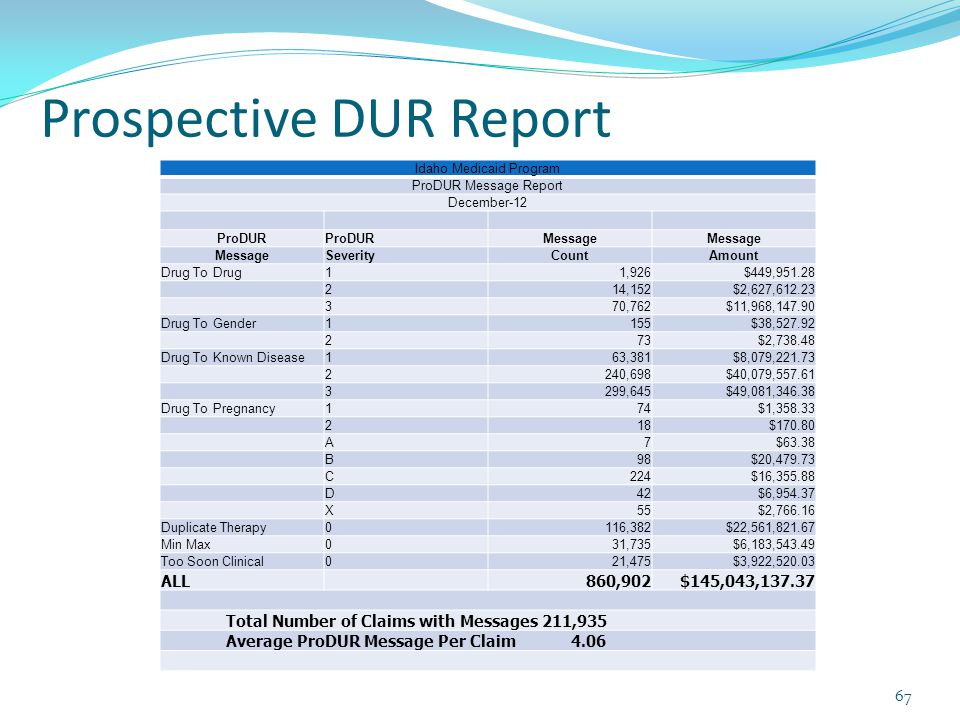 Prospective DUR Report Idaho Medicaid Program ProDUR Message Report December-12 ProDUR Message SeverityCountAmount Drug To Drug11,926$449,951.28 214,152$2,627,612.23 370,762$11,968,147.90 Drug To Gender1155$38,527.92 273$2,738.48 Drug To Known Disease163,381$8,079,221.73 2240,698$40,079,557.61 3299,645$49,081,346.38 Drug To Pregnancy174$1,358.33 218$170.80 A7$63.38 B98$20,479.73 C224$16,355.88 D42$6,954.37 X55$2,766.16 Duplicate Therapy0116,382$22,561,821.67 Min Max031,735$6,183,543.49 Too Soon Clinical021,475$3,922,520.03 ALL 860,902$145,043,137.37 Total Number of Claims with Messages 211,935 Average ProDUR Message Per Claim 4.06 67