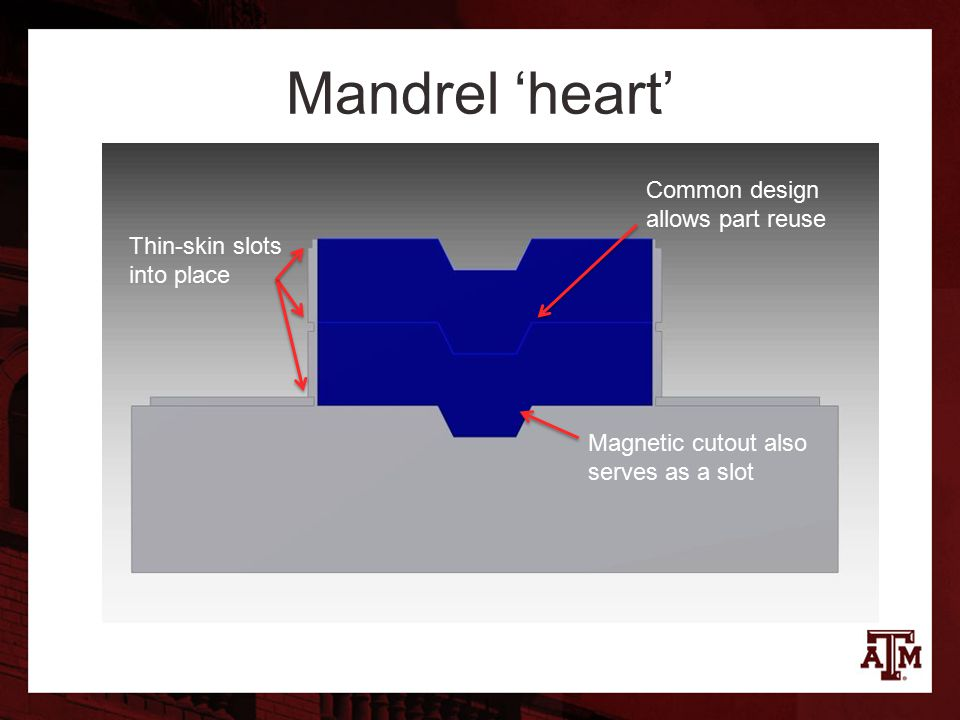 Mandrel 'heart' Magnetic cutout also serves as a slot Common design allows part reuse Thin-skin slots into place