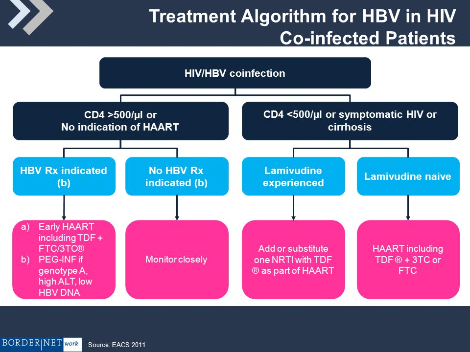 Treatment Algorithm for HBV in HIV Co-infected Patients HIV/HBV coinfection CD4 >500/µl or No indication of HAART CD4 <500/µl or symptomatic HIV or cirrhosis HBV Rx indicated (b) No HBV Rx indicated (b) Lamivudine experienced Lamivudine naive a)Early HAART including TDF + FTC/3TC® b)PEG-INF if genotype A, high ALT, low HBV DNA Monitor closely HAART including TDF ® + 3TC or FTC Add or substitute one NRTI with TDF ® as part of HAART Source: EACS 2011