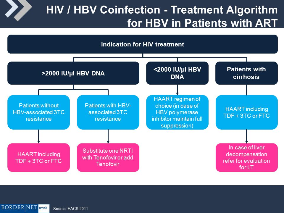 HIV / HBV Coinfection - Treatment Algorithm for HBV in Patients with ART Indication for HIV treatment >2000 IU/µl HBV DNA Patients with cirrhosis Patients without HBV-associated 3TC resistance Patients with HBV- associated 3TC resistance HAART regimen of choice (in case of HBV polymerase inhibitor maintain full suppression) HAART including TDF + 3TC or FTC Substitute one NRTI with Tenofovir or add Tenofovir In case of liver decompensation refer for evaluation for LT <2000 IU/µl HBV DNA Source: EACS 2011