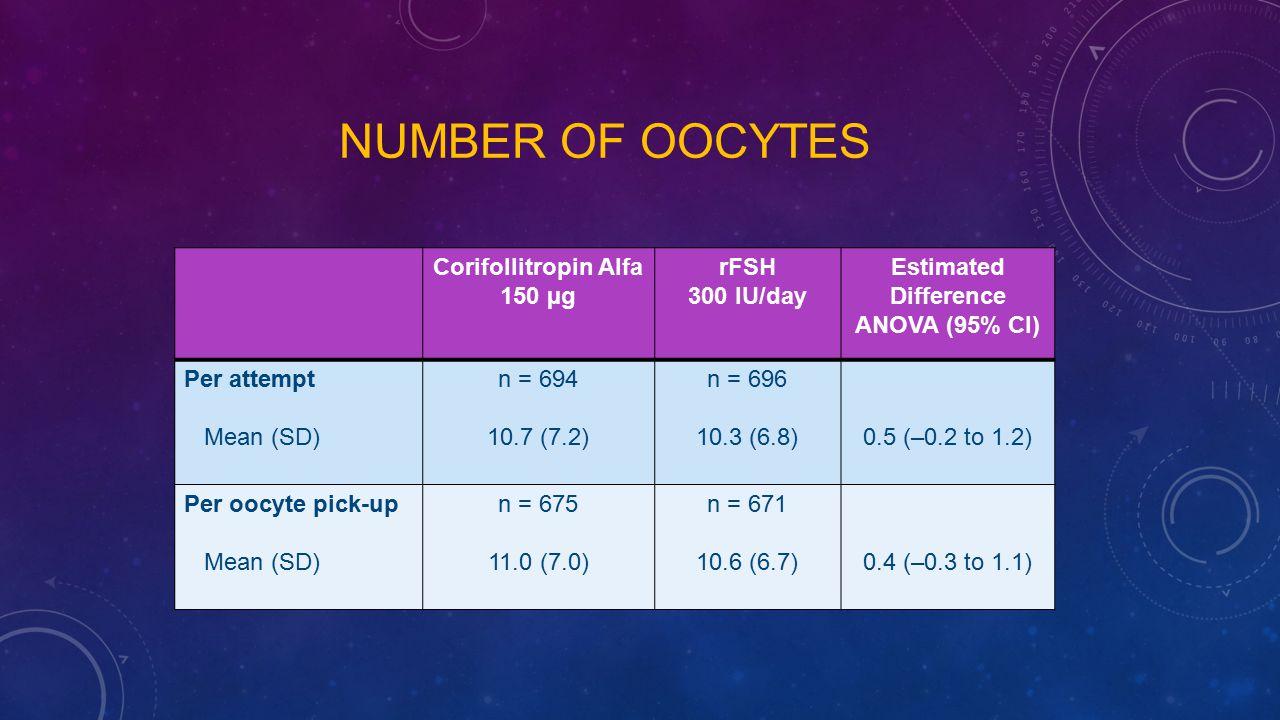 Corifollitropin Alfa 150 µg rFSH 300 IU/day Estimated Difference ANOVA (95% CI) Per attempt Mean (SD) n = 694 10.7 (7.2) n = 696 10.3 (6.8)0.5 (–0.2 t