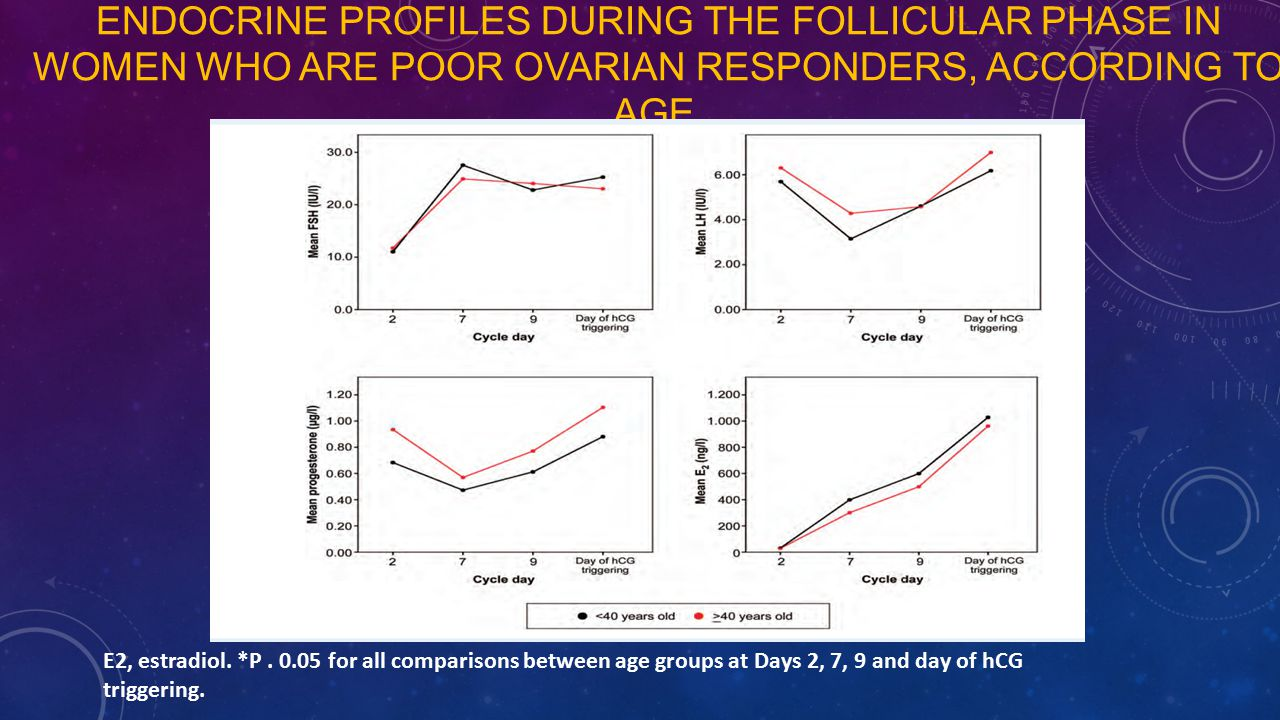 ENDOCRINE PROFILES DURING THE FOLLICULAR PHASE IN WOMEN WHO ARE POOR OVARIAN RESPONDERS, ACCORDING TO AGE E2, estradiol. *P. 0.05 for all comparisons