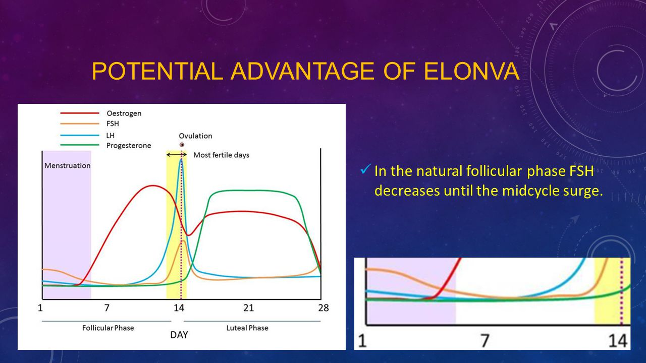 POTENTIAL ADVANTAGE OF ELONVA In the natural follicular phase FSH decreases until the midcycle surge.