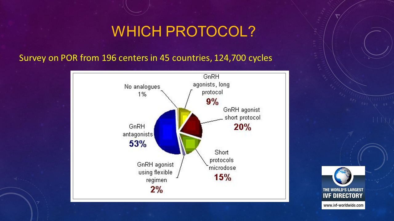 WHICH PROTOCOL? Survey on POR from 196 centers in 45 countries, 124,700 cycles