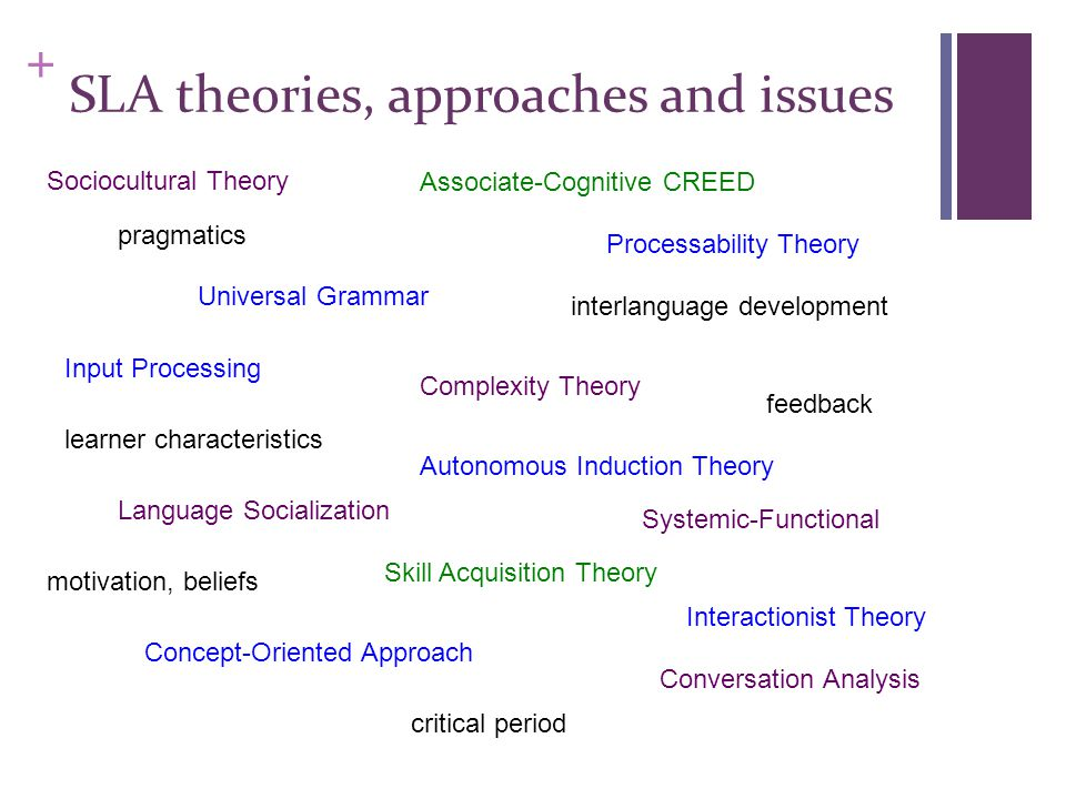 + SLA theories, approaches and issues Universal Grammar Autonomous Induction Theory Concept-Oriented Approach Processability Theory Input Processing Interactionist Theory Associate-Cognitive CREED Skill Acquisition Theory Sociocultural Theory Language Socialization Conversation Analysis Systemic-Functional Complexity Theory learner characteristics feedback pragmatics motivation, beliefs interlanguage development critical period