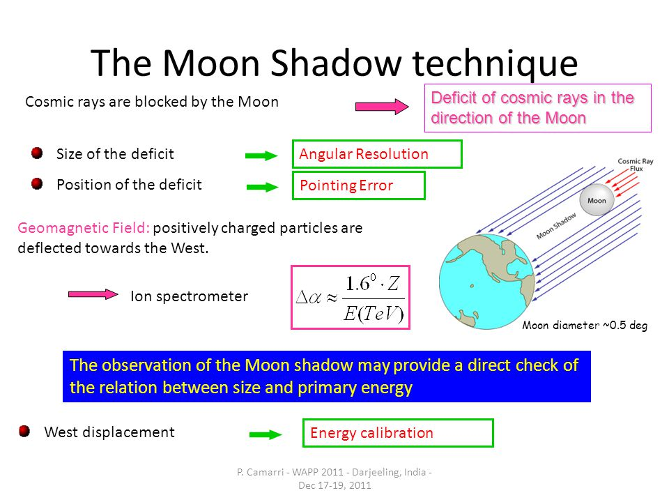 The Moon Shadow technique Geomagnetic Field: positively charged particles are deflected towards the West.