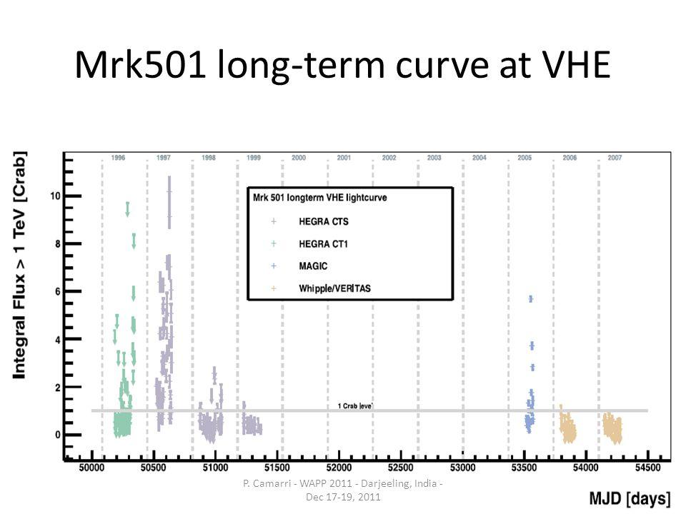 Mrk501 long-term curve at VHE P. Camarri - WAPP 2011 - Darjeeling, India - Dec 17-19, 2011