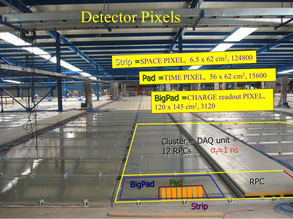 Detector Pixels Cluster = DAQ unit = 12 RPCs RPC Strip Strip = Strip = SPACE PIXEL, 6.5 x 62 cm 2, 124800 BigPad BigPad = BigPad = CHARGE readout PIXEL, 120 x 145 cm 2, 3120 Pad Pad = Pad = TIME PIXEL, 56 x 62 cm 2, 15600 σ t ≈1 ns P.
