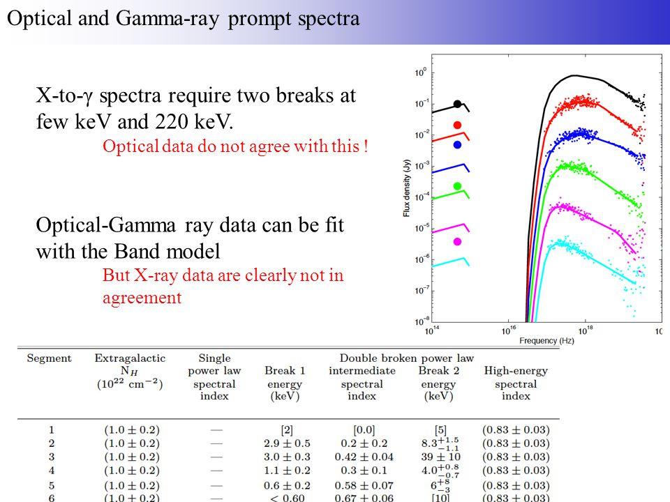 Internal shock Late internal shock Normal afterglow Jet effect Reverse shock The model in image: GRB110205A Gendre et al.