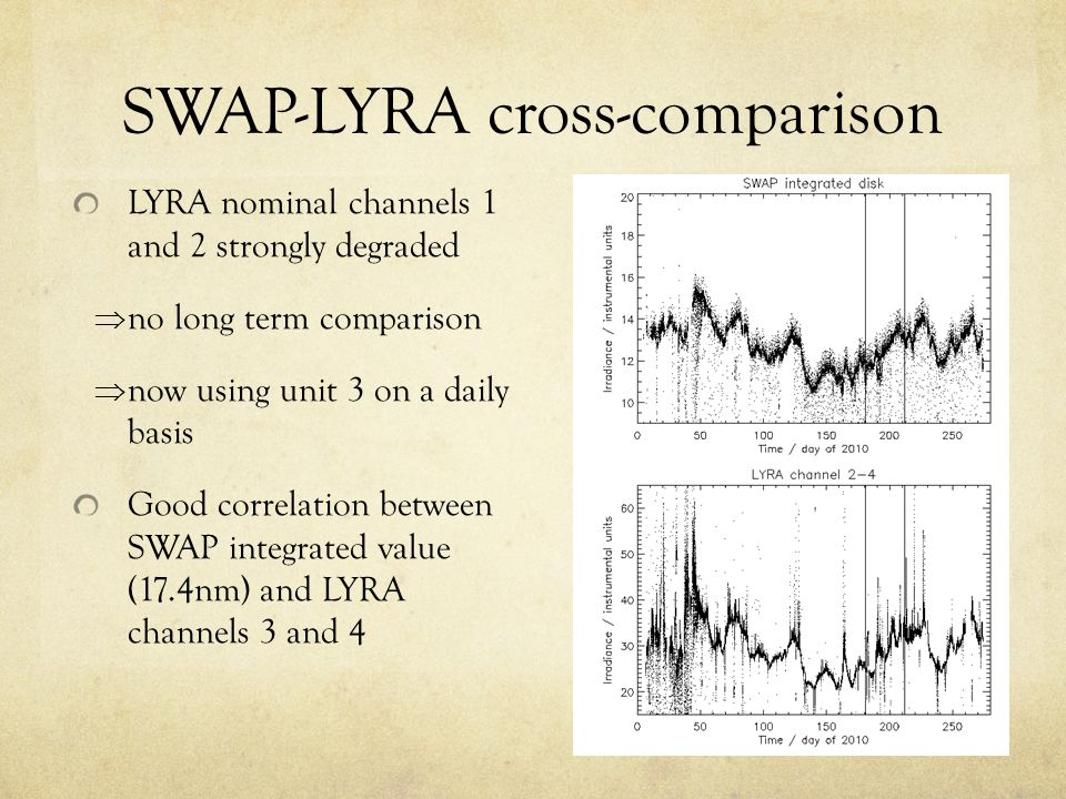 SWAP-LYRA cross-comparison LYRA nominal channels 1 and 2 strongly degraded  no long term comparison  now using unit 3 on a daily basis Good correlation between SWAP integrated value (17.4nm) and LYRA channels 3 and 4