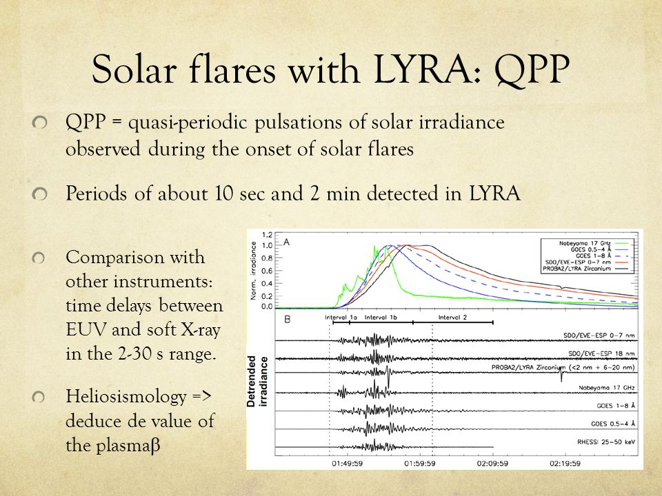 Solar flares with LYRA: QPP QPP = quasi-periodic pulsations of solar irradiance observed during the onset of solar flares Periods of about 10 sec and 2 min detected in LYRA Comparison with other instruments: time delays between EUV and soft X-ray in the 2-30 s range.