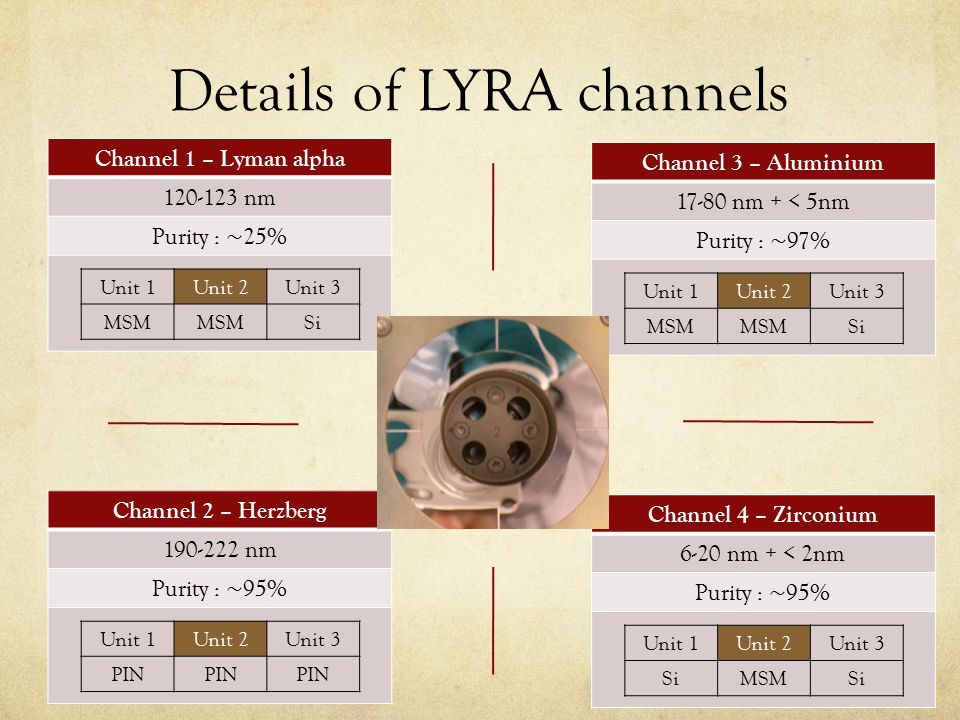 Solar flares with LYRA: Ly- α flare LYRA has observed about 10 flares in Ly-  Very brief impulsive phase.