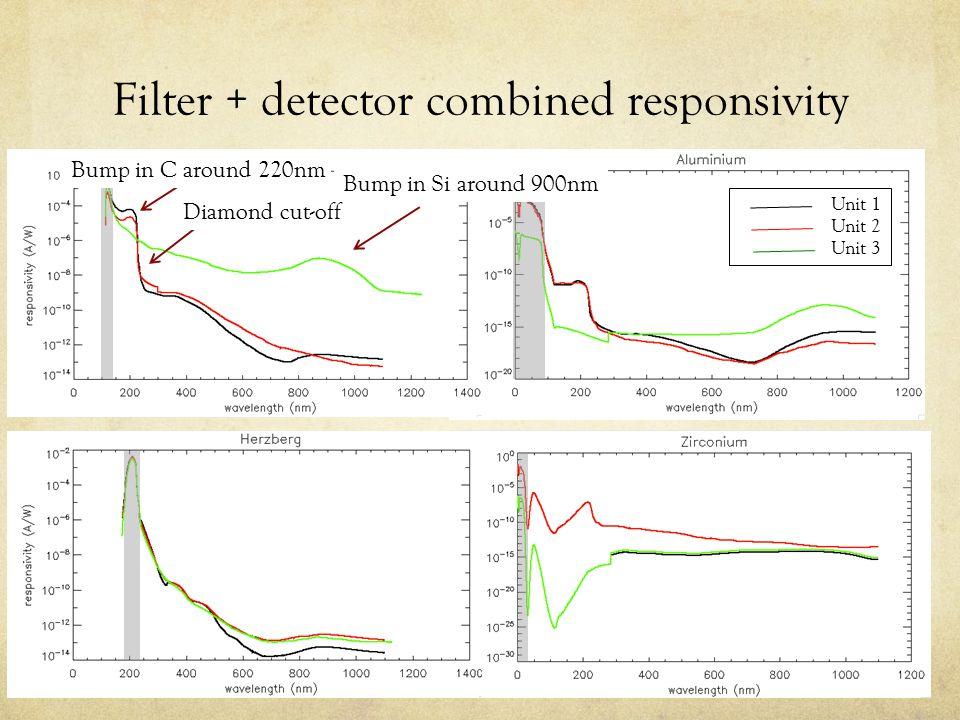 Filter + detector combined responsivity Unit 1 Unit 2 Unit 3 Diamond cut-off Bump in Si around 900nm Bump in C around 220nm