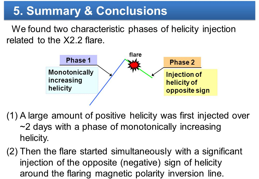 5. Summary & Conclusions We found two characteristic phases of helicity injection related to the X2.2 flare. (1)A large amount of positive helicity wa