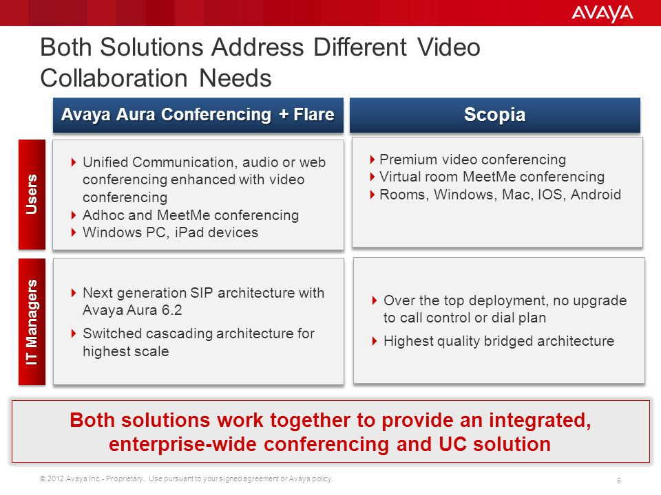 © 2012 Avaya Inc.- Proprietary. Use pursuant to your signed agreement or Avaya policy.