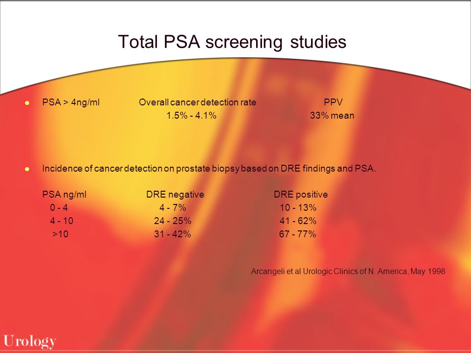 Total PSA screening studies PSA > 4ng/ml Overall cancer detection rate PPV 1.5% - 4.1% 33% mean Incidence of cancer detection on prostate biopsy based on DRE findings and PSA.