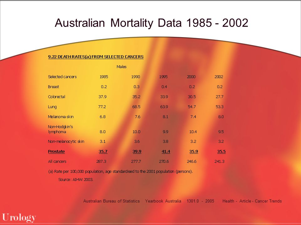 Australian Mortality Data 1985 - 2002 Australian Bureau of Statistics Yearbook Australia 1301.0 - 2005 Health - Article - Cancer Trends