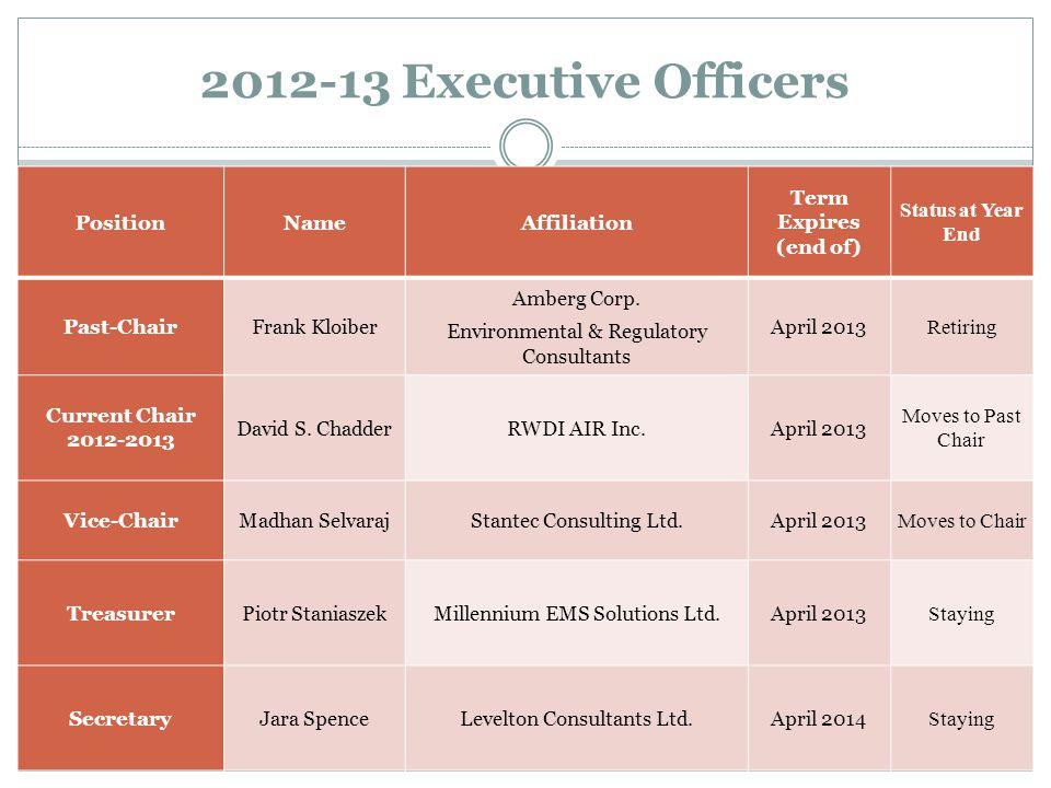 2012-13 Directors PositionNameAffiliation Term Expires (end of) Status at Year End Director, Membership Renata Raina- Fulton Dept.