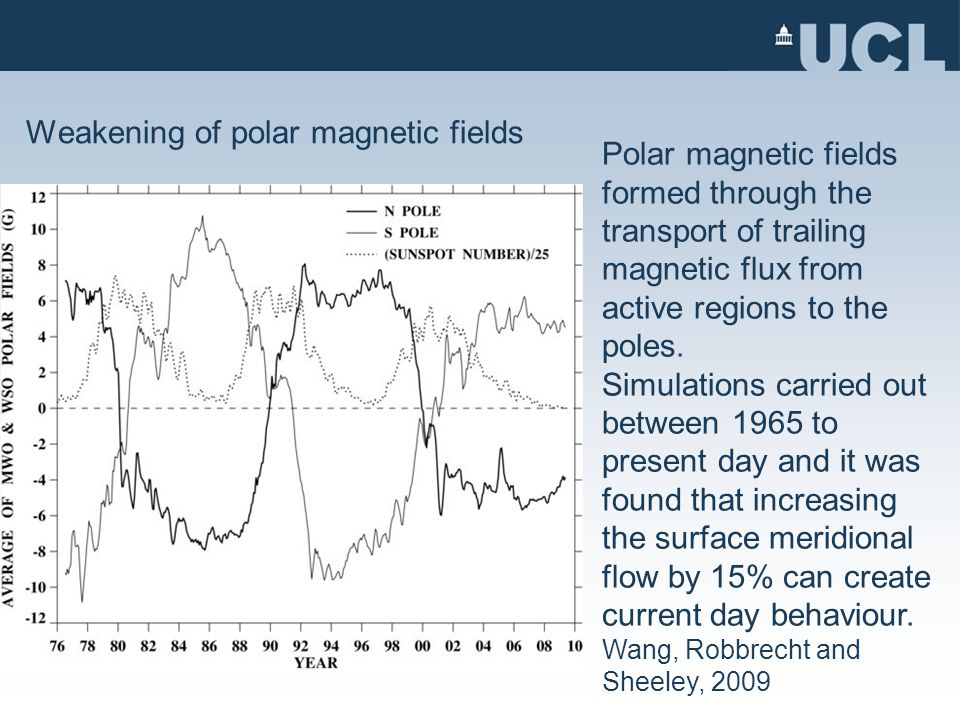 Weakening of polar magnetic fields Polar magnetic fields formed through the transport of trailing magnetic flux from active regions to the poles.