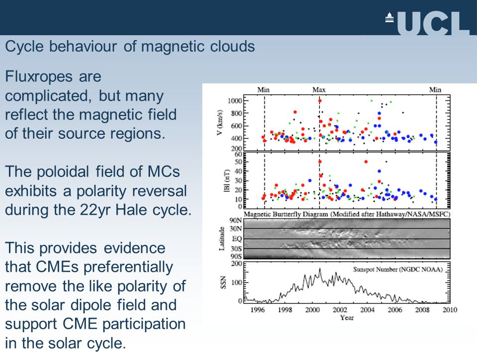 Cycle behaviour of magnetic clouds Fluxropes are complicated, but many reflect the magnetic field of their source regions.