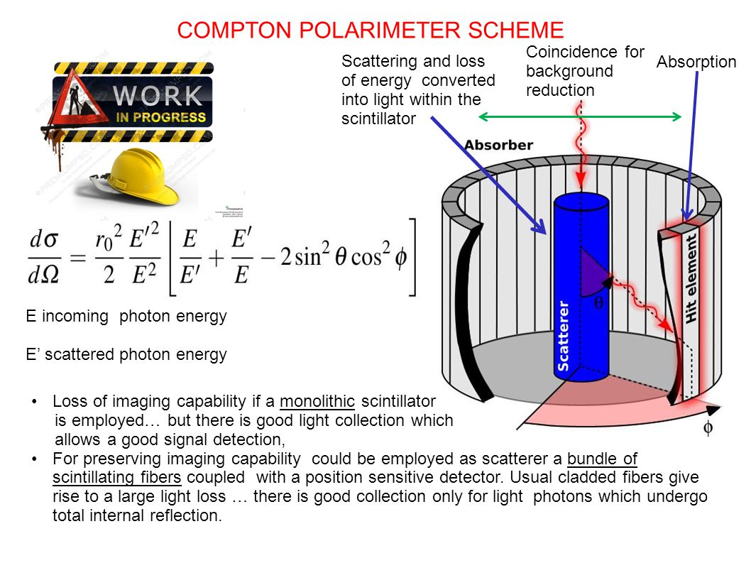 COMPTON POLARIMETER SCHEME Loss of imaging capability if a monolithic scintillator is employed… but there is good light collection which allows a good