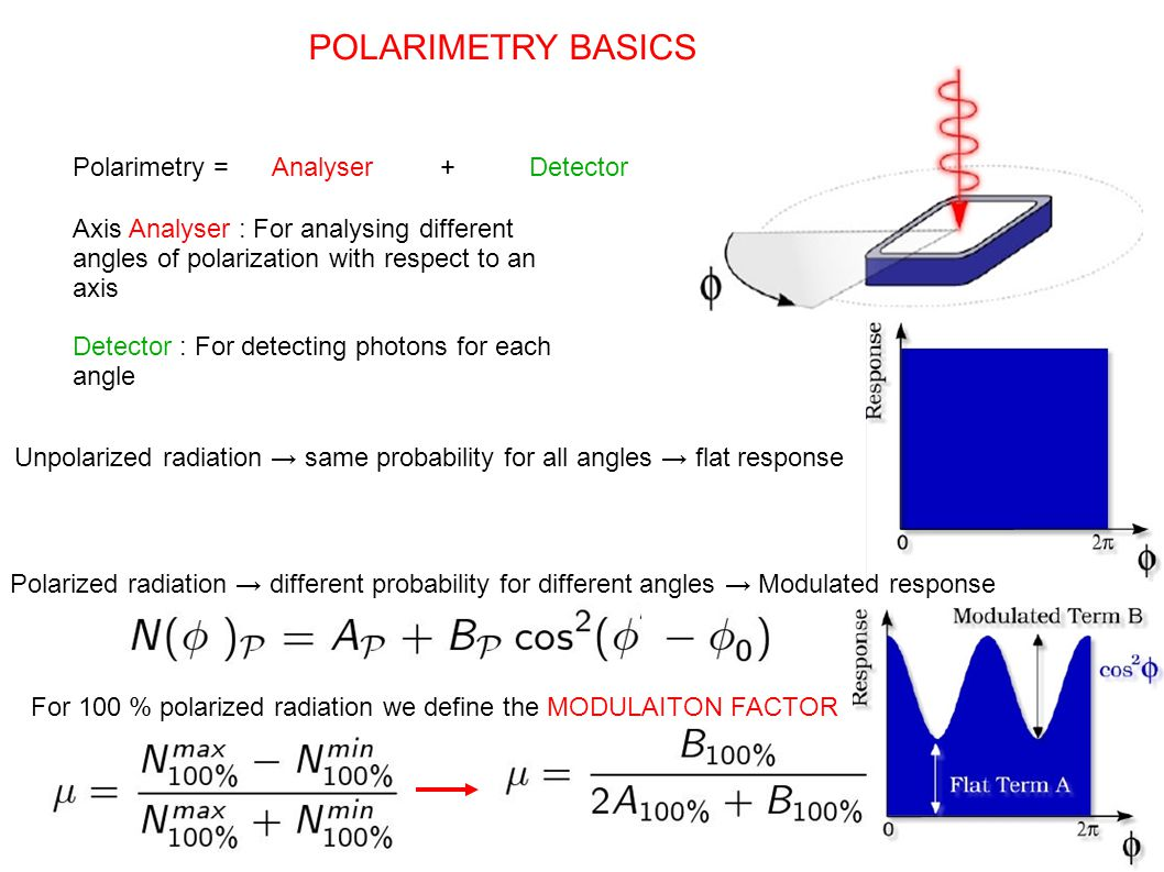 POLARIMETRY BASICS Polarimetry = Analyser + Detector Axis Analyser : For analysing different angles of polarization with respect to an axis Detector :