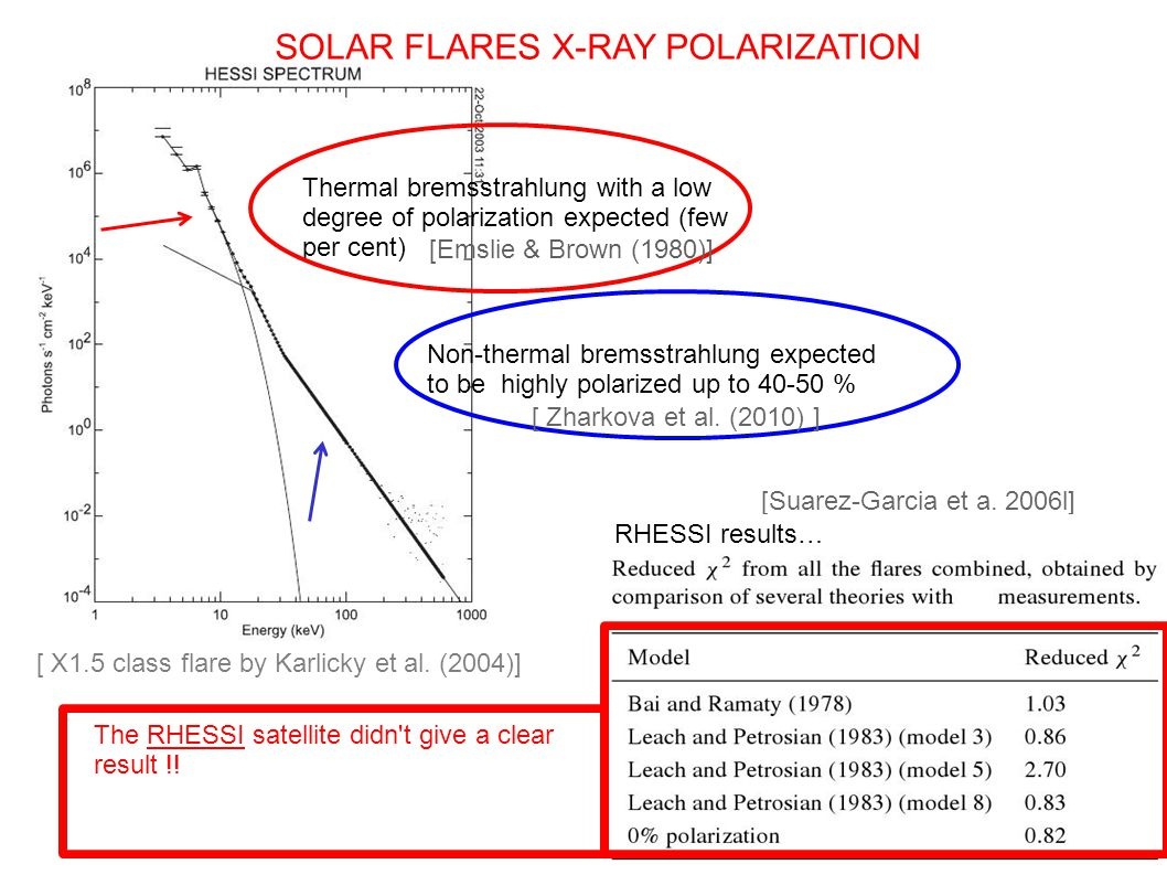 Thermal bremsstrahlung with a low degree of polarization expected (few per cent) Non-thermal bremsstrahlung expected to be highly polarized up to 40-50 % SOLAR FLARES X-RAY POLARIZATION The RHESSI satellite didn t give a clear result !.