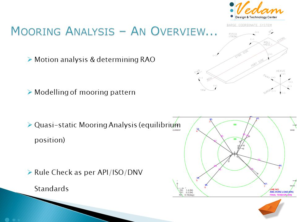 Design & Technology Center Vedam  Motion analysis & determining RAO  Modelling of mooring pattern  Quasi-static Mooring Analysis (equilibrium position)  Rule Check as per API/ISO/DNV Standards