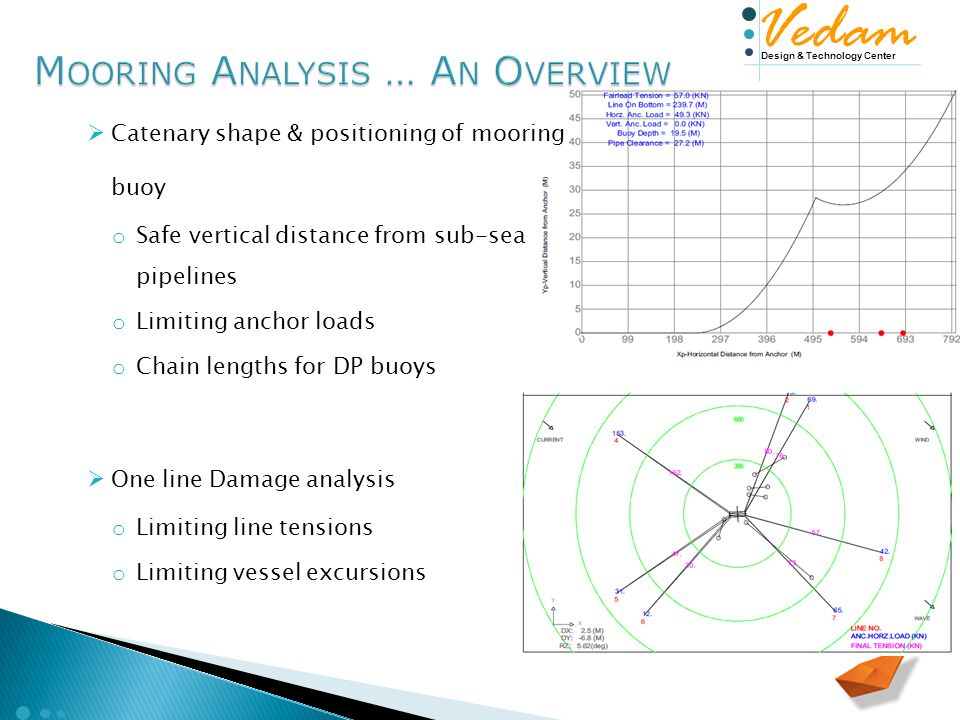Design & Technology Center Vedam  Catenary shape & positioning of mooring buoy o Safe vertical distance from sub-sea pipelines o Limiting anchor load