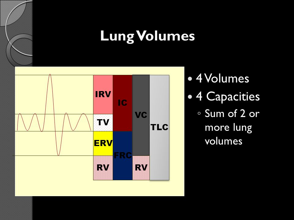 CLINICAL SIGNIFICANCE VC% < 80% is abnormal RV/TLC% (residual air rate) normal : < 35% emphysema: > 40 % old person can be 50%.