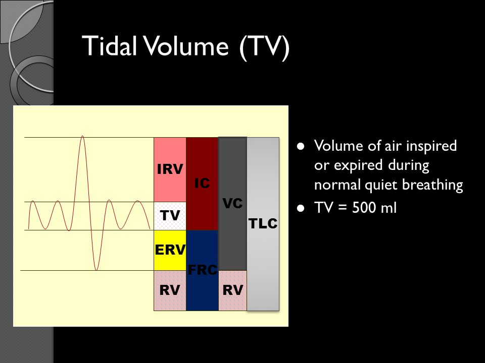 The Inspiratory Reserve Volume IRV The extra volume of air that can be inspired over and above the normal tidal volume, when person inspires with full force IRV= 3000 ml IRV TV ERV RV IC FRC VC TLC RV