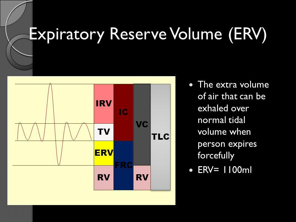 Terminology Forced vital capacity (FVC): – Total volume of air that can be exhaled forcefully from TLC – The majority of FVC can be exhaled in <3 seconds in normal people, but often is much more prolonged in obstructive diseases – Measured in liters (L)